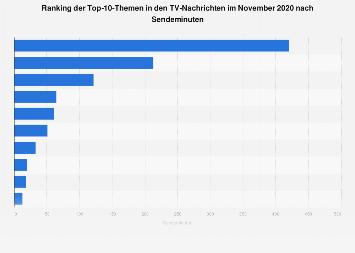 Top-10-Themen in den TV-Nachrichten im September 2017