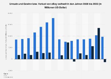 Umsatz und Gewinn bzw. Verlust von eBay weltweit bis 2017
