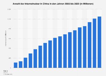 Anzahl der Internetnutzer in China bis 2017