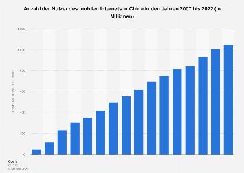 Anzahl der Nutzer des mobilen Internets in China bis 2016