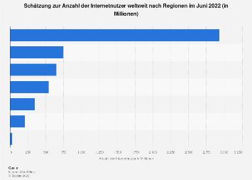 Schätzung zur Anzahl der Internetnutzer weltweit nach Regionen 2017