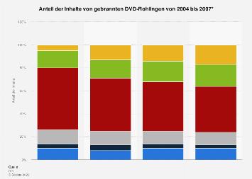 DVD-Rohlinge: Inhalte