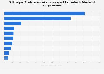 Schätzung zur Anzahl der Internetnutzer in ausgewählten Ländern in Asien 2019