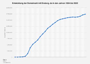 Entwicklung der Domainzahl mit Endung .de bis 2019