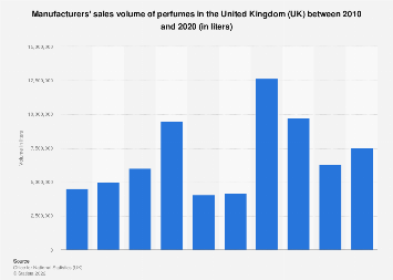 Perfume manufacture: sales volume in the United Kingdom (UK) 2010-2016