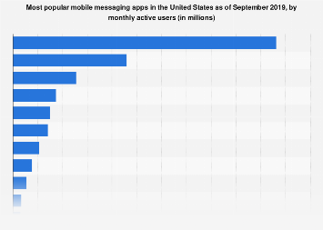 Leading mobile messengers in the U.S. 2018, by users