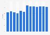 Zuschauermarktanteil von BSkyB im Vereinigten Königreich bis 2017