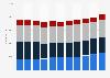 Cisco employees by segment 2012-2018