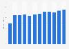 Umsatz der Coop-Gruppe im Lebensmitteldetailhandel nach Format bis 2015