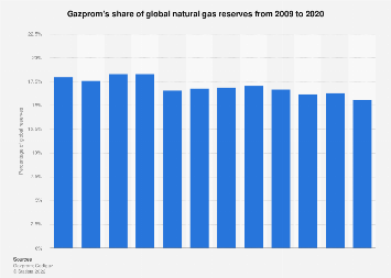 Gazprom's share of global natural gas reserves 2009-2017