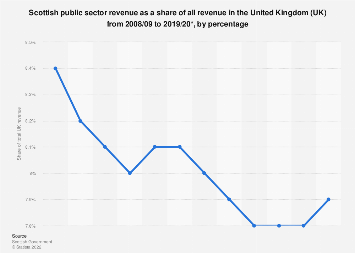 Scotland's revenue as a share of all UK public sector revenue 2008/2009 to 2016/2017