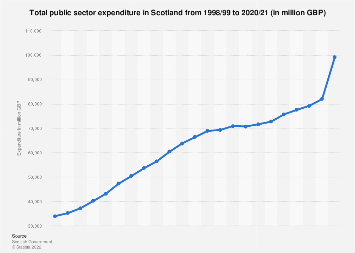 Scotland: public sector expenditure 2010/11 to 2018/19