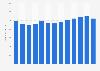 Umsatz von Interdiscount bis 2018