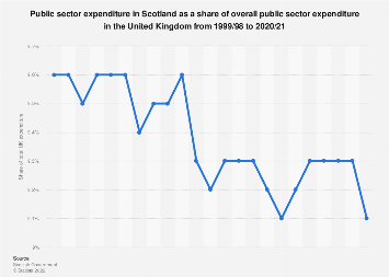 Scotland's expenditure as a share of UK public sector expenditure 2007/08 -2018/19