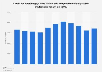 Verstöße gegen das Waffen- und Kriegswaffenkontrollgesetz in Deutschland bis 2016
