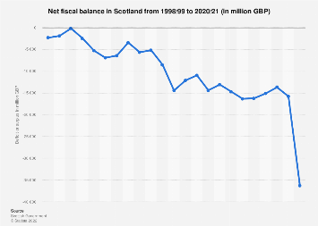 Scotland's budget deficit from 2010 to 2019