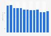 Umsatz der Import Parfumerie in der Schweiz bis 2018