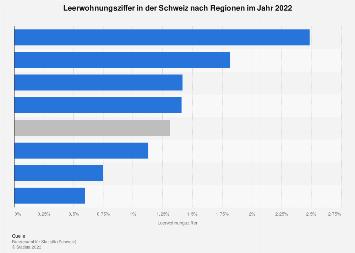 Leerwohnungsziffer in der Schweiz nach Regionen 2018
