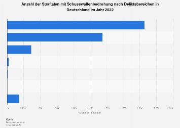 Straftaten mit Schusswaffenbedrohung nach Deliktsbereichen in Deutschland 2016