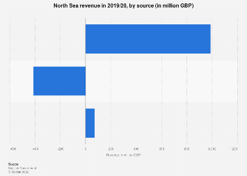 Composition of the UK's North Sea revenue in 2016/2017