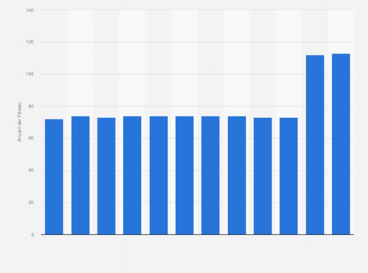 Schweiz Filialen Von Coop Bauhobby Bis 2018 Statistik