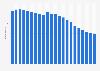 Anzahl der Festnetztelefonanschlüsse in der Schweiz bis 2017