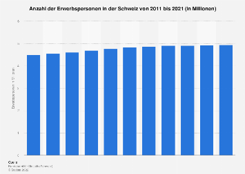 Erwerbspersonen in der Schweiz bis 2016