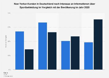 Umfrage unter New Yorker-Kunden zum Informationsinteresse an Sportbekleidung 2016
