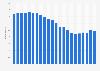 Anzahl der Festnetztelefonanschlüsse in der Türkei bis 2017