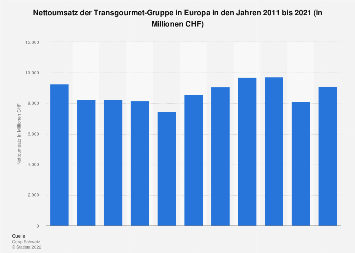 Umsatz der Transgourmet-Gruppe in Europa bis 2017