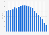 Anzahl der Festnetztelefonanschlüsse in der Ukraine bis 2017