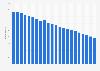 Anzahl der Telefonanschlüsse in den USA bis 2018