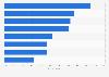 Accessing Google Plus in European countries 2013