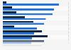Umfrage zu Stärken und Schwächen von Bundesrepublik und DDR in Ostdeutschland 2014