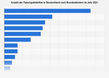 Falschgelddelikte in Deutschland nach Bundesländern 2016