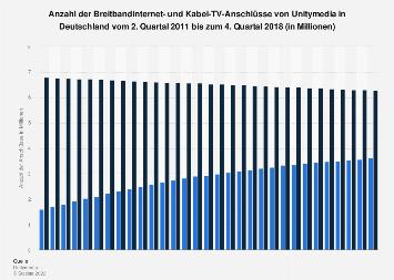 Anzahl der Breitband- und Kabel-TV-Anschlüsse von Unitymedia bis Q4 2018