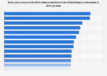 2014 midterm elections: voter turnout by state | Statista