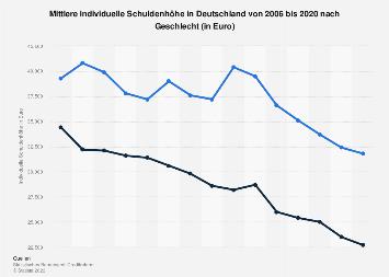 Schuldenhöhe in Deutschland nach Geschlecht bis 2017