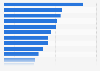Anteil der gemeldeten Cybermobbing-Fälle nach Bundesländern in Deutschland 2013