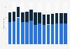 "Industry revenue of ""manufacture of electric motors, generators"" in Germany 2011-2023"