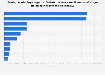 Regierungen nach Anzahl der Nutzerdaten-Anfragen bei Facebook 2. Halbjahr 2018