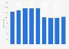 Mitarbeiter von Time Warner weltweit bis 2017