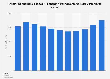 Mitarbeiterzahl des österreichischen Verbund-Konzerns bis 2017