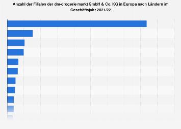 Filialen von dm in Europa nach Ländern 2019