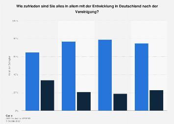 Zufriedenheit mit der Entwicklung in Deutschland seit dem Mauerfall bis 2019
