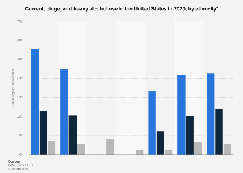 Alcohol use among U.S. persons aged 12 or older by ethnicity 2017