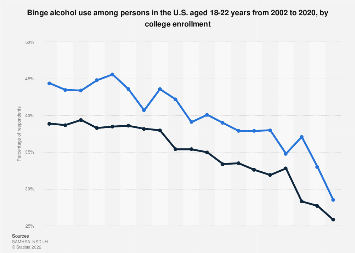 Binge alcohol use in persons aged 18-22 by college enrollment 2002-2016