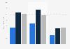 Umsatz von WarnerMedia weltweit bis 2018 (nach Teilbereichen)