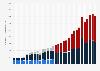 South Korea Kakao's revenue segment 2014-2018, by segment