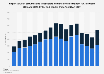 Perfumes and toilet waters: UK export value 2005-2017, by EU/non EU trade